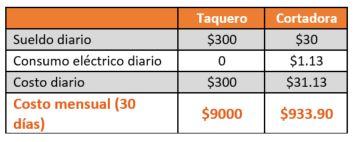 Table comparativa costo taquero vs cortadora